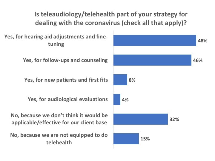 use-of-teleaudiology