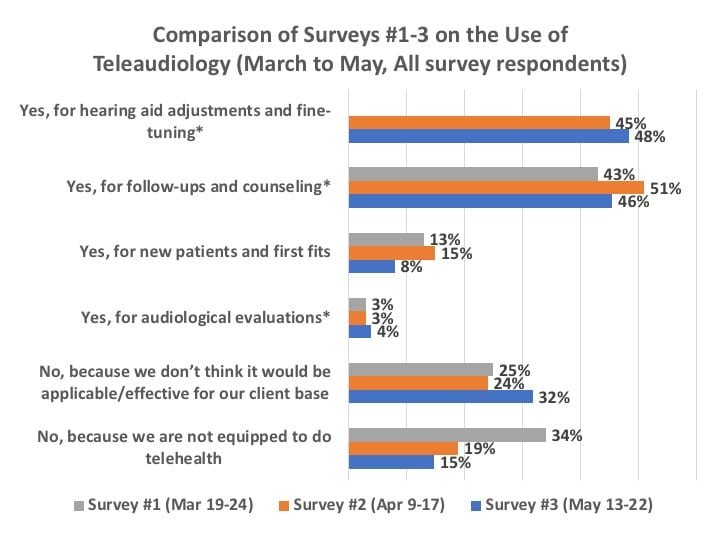 telecare-use-in-hearing-aid-practices
