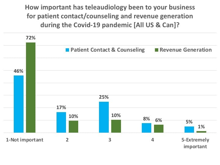 telecare-counseling-and-revenue-generation