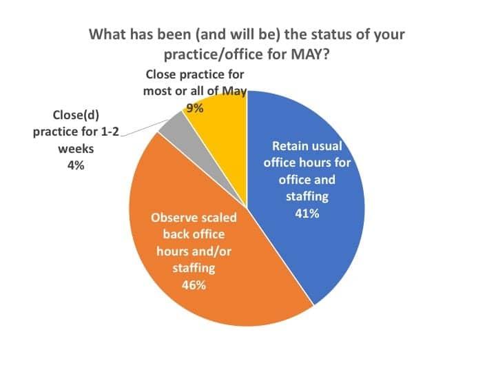 Covid-survey-fig3-open-closed-status