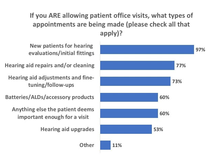 types-of-appointments-made-covid-19