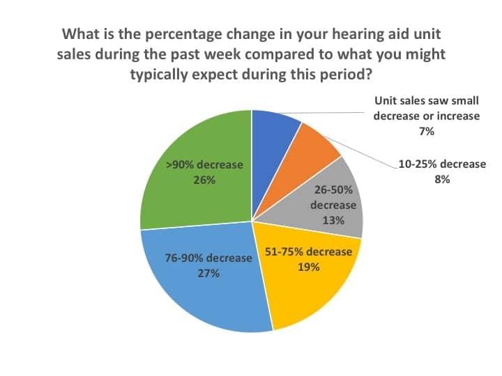 hearing-aid-unit-sales-covid-19