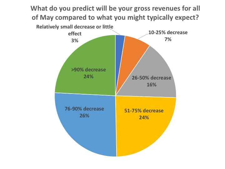 gross-revenues-of-practices-covid-19