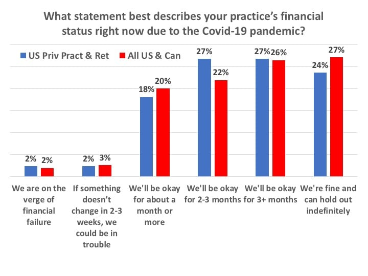 Financial-status-of-practices