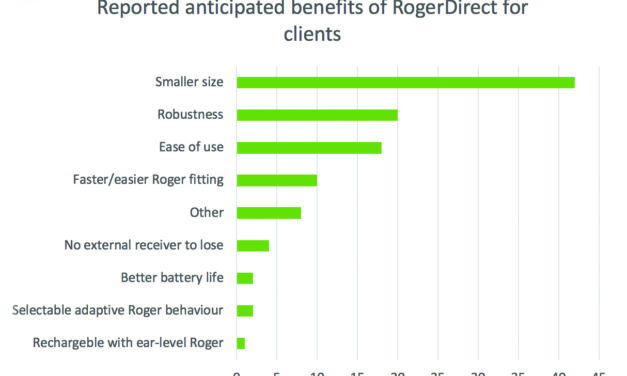 A Faster Way to Setting Up External Receivers: Using Roger and Hearing Aids with RogerDirect