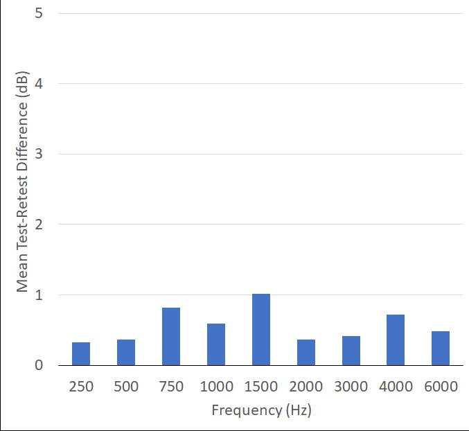 Pumford-fig-11-test-retest-values