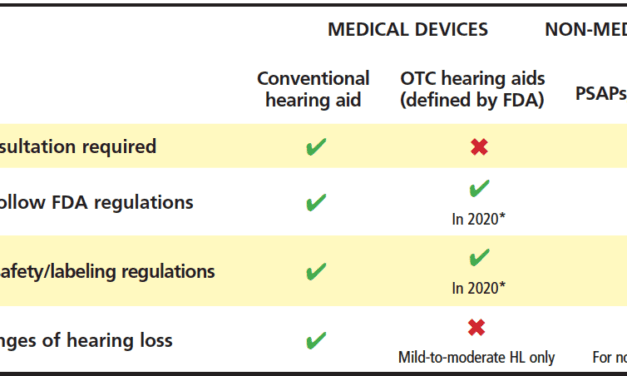Consensus on the Use of Emerging Hearing Devices and Service Delivery Models in the UK