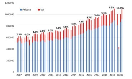 US Hearing Aid Sales Rebound Strongly in Third Quarter 2020