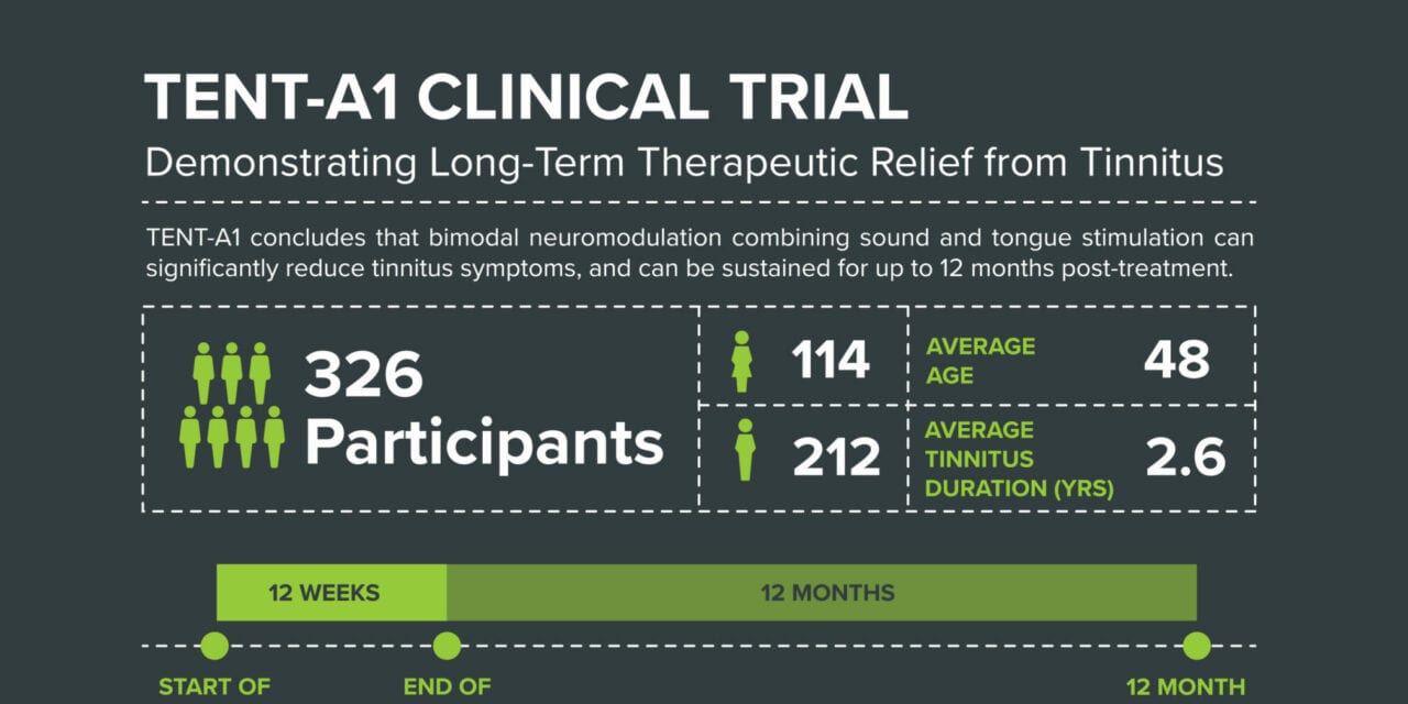 Neuromod Publishes Results of Tinnitus Study Utilizing Non-invasive Stimulation Device