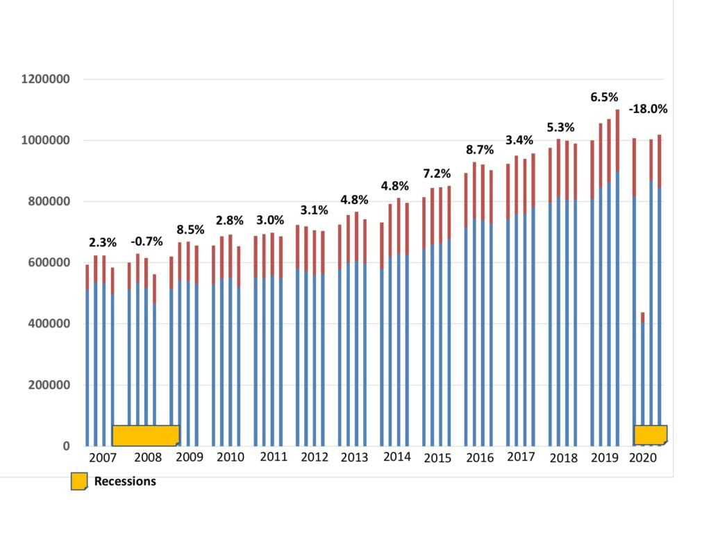 Hearing aid sales from 2007 to 2020
