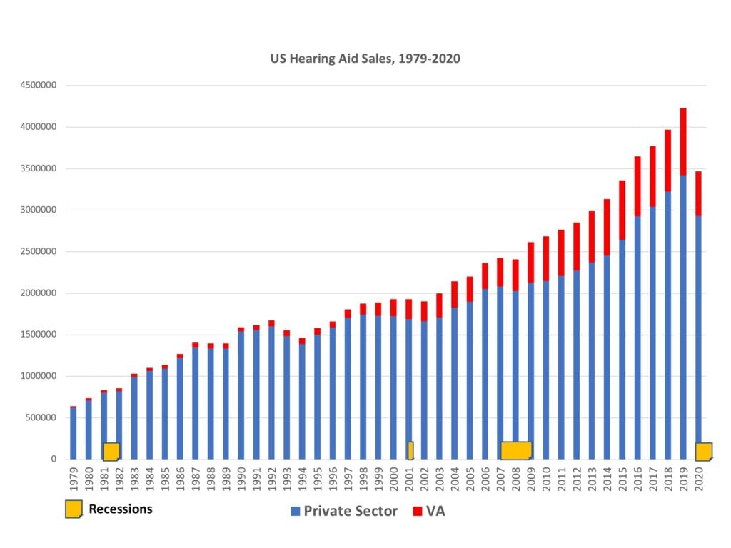 Historical hearing aid unit sales with recessions, 1979 to 2020