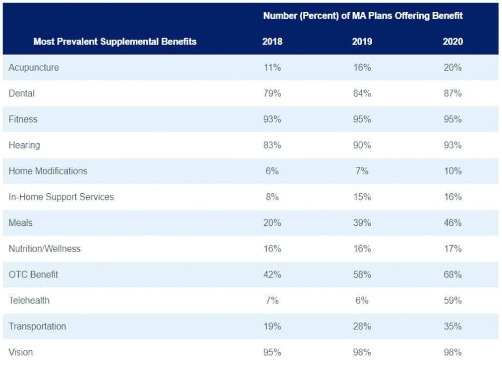 Most prevalent supplemental benefits in Medicare Advantage programs