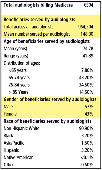 Medicare beneficiaries served by audiologists