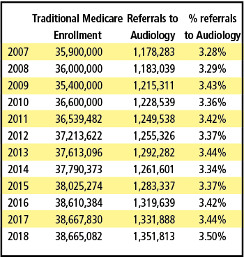 referrals for audiology procedures for persons enrolled in traditional Medicare