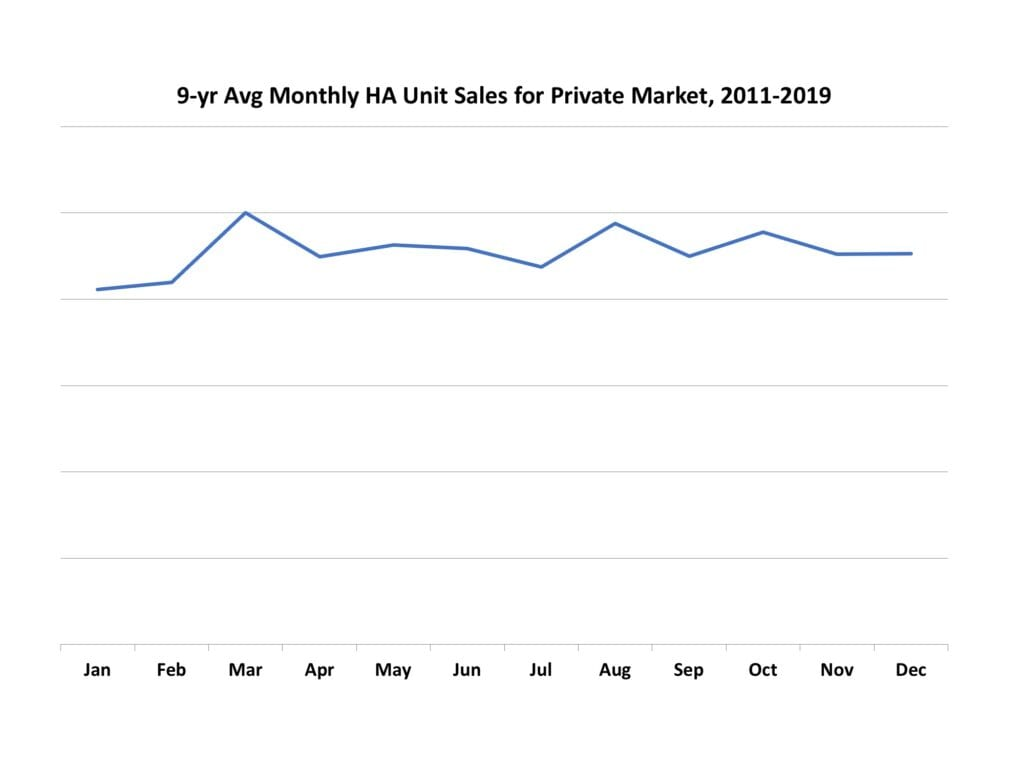 Seasonality in hearing aid sales, 2011-2019