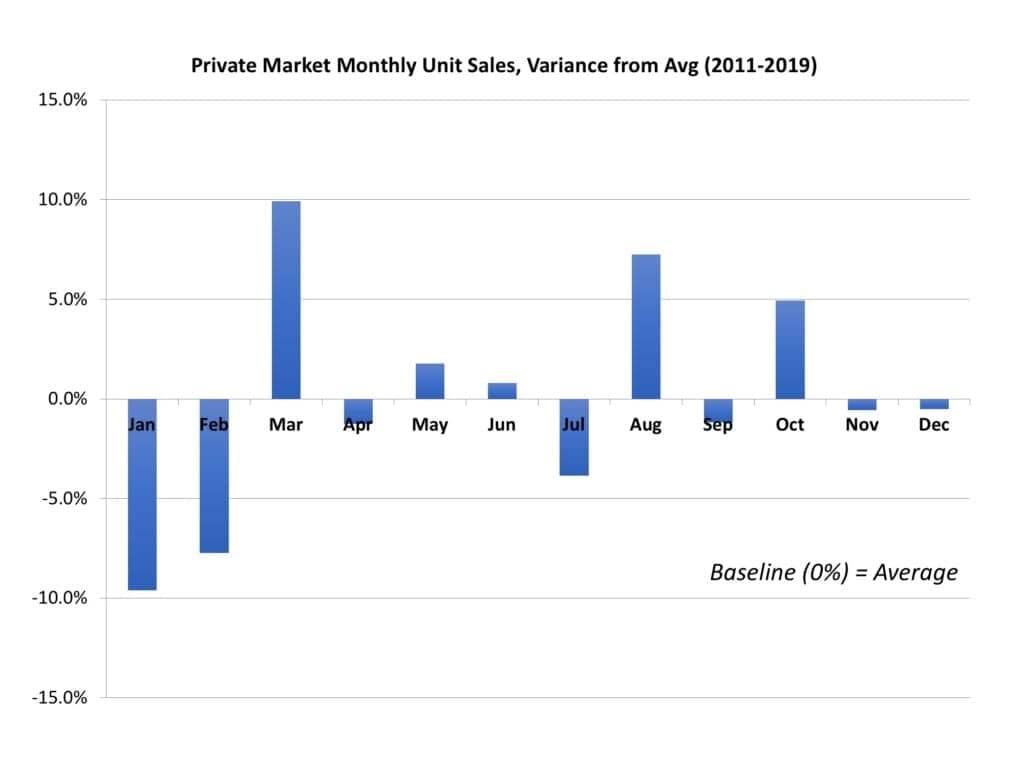Seasonality in hearing aid sales