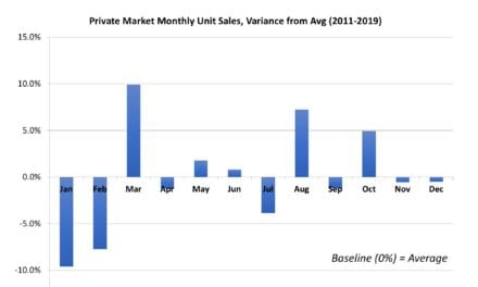 A March Sales Surge? An Analysis of Seasonal Fluctuations in Hearing Aid Sales