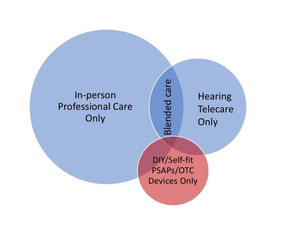 Venn diagram of hearing healthcare telecare models and audiology care