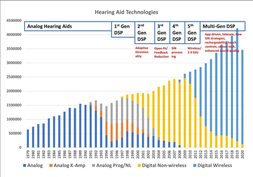 Hearing aid technology types
