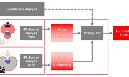Augmenting Speech Recognition with a New Split-processing Paradigm