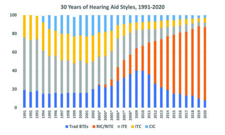 Trends in Hearing Aid Styles
