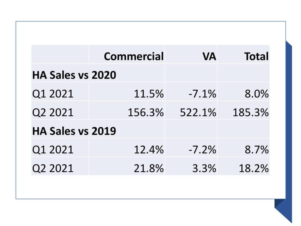 2021 hearing aid sales versus 2020 and 2019