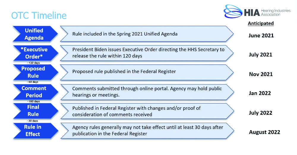 OTC hearing aid timeline for FDA